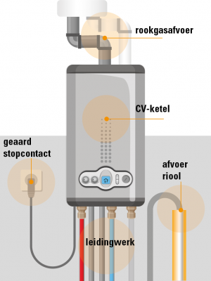 CV Ketel installatie